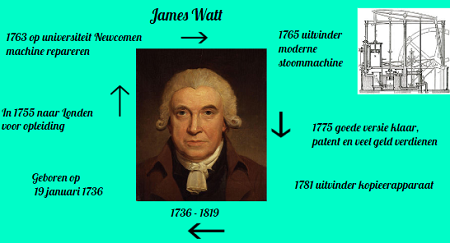 James Watt spreekbeurt